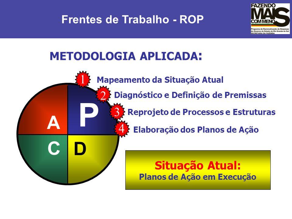 P A C D 1 2 3 4 Frentes de Trabalho - ROP METODOLOGIA APLICADA:
