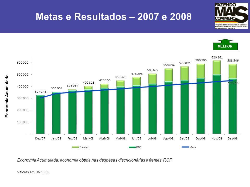 Metas e Resultados – 2007 e 2008 Economia Acumulada