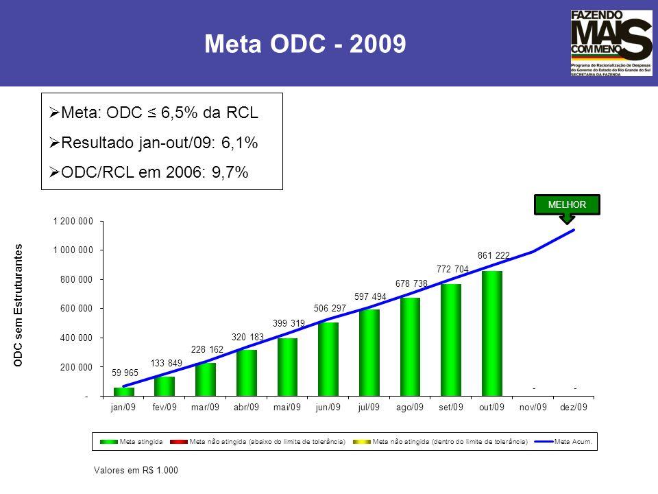 Meta ODC - 2009 Meta: ODC ≤ 6,5% da RCL Resultado jan-out/09: 6,1%
