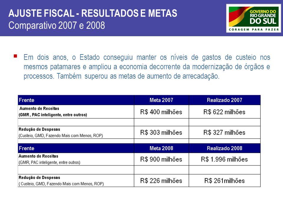 AJUSTE FISCAL - RESULTADOS E METAS Comparativo 2007 e 2008