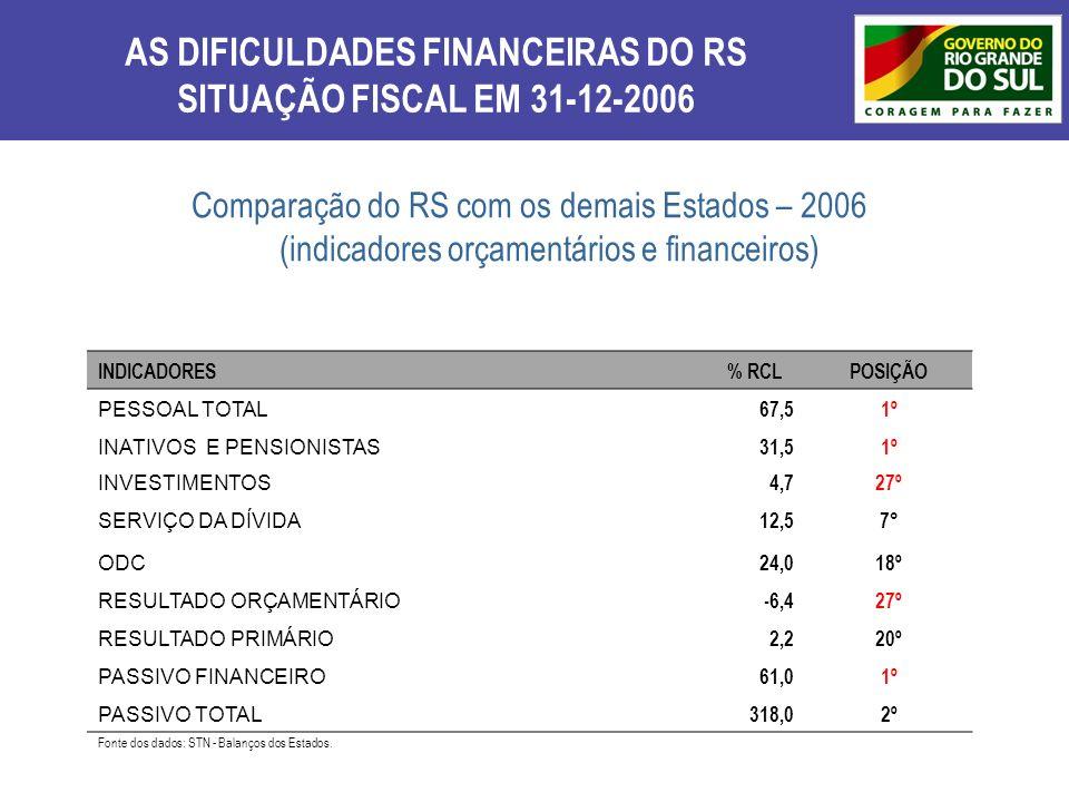 AS DIFICULDADES FINANCEIRAS DO RS