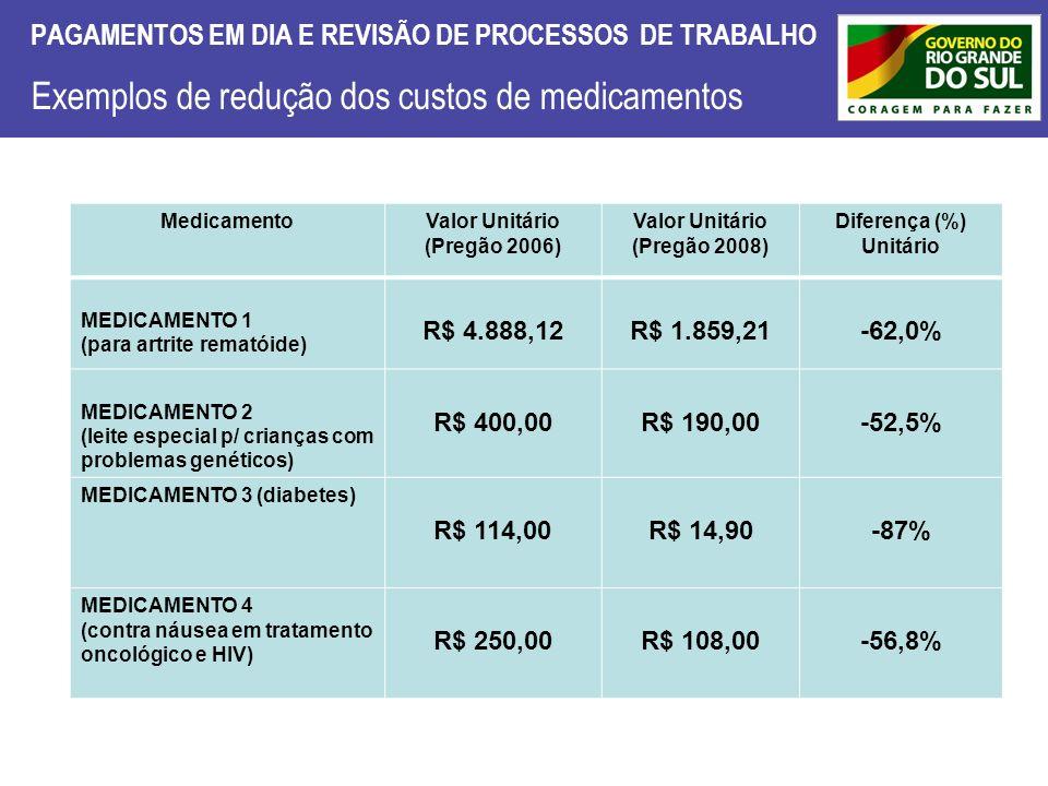 PAGAMENTOS EM DIA E REVISÃO DE PROCESSOS DE TRABALHO Exemplos de redução dos custos de medicamentos