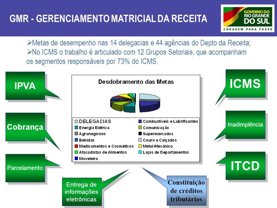 Constituição de créditos tributários