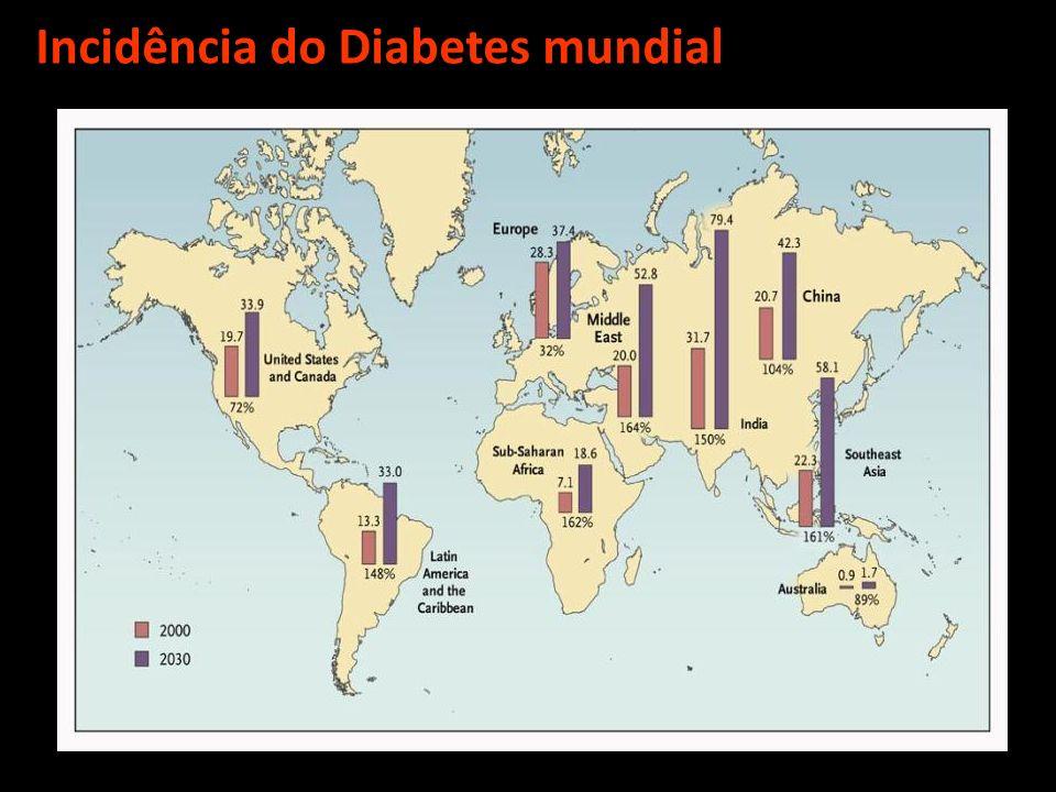Incidência do Diabetes mundial
