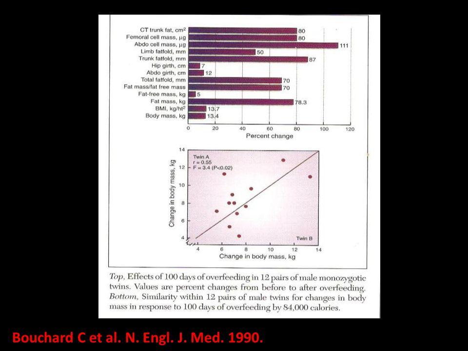 Bouchard C et al. N. Engl. J. Med. 1990.