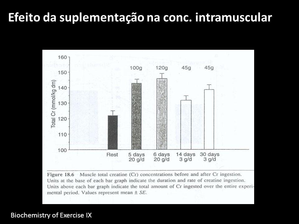 Efeito da suplementação na conc. intramuscular