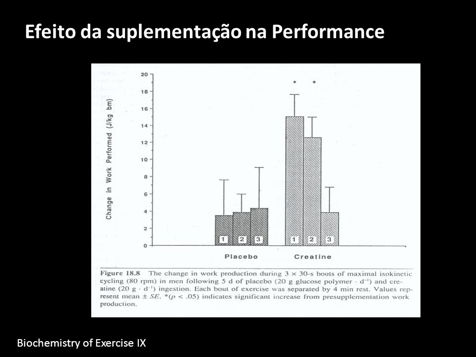 Efeito da suplementação na Performance