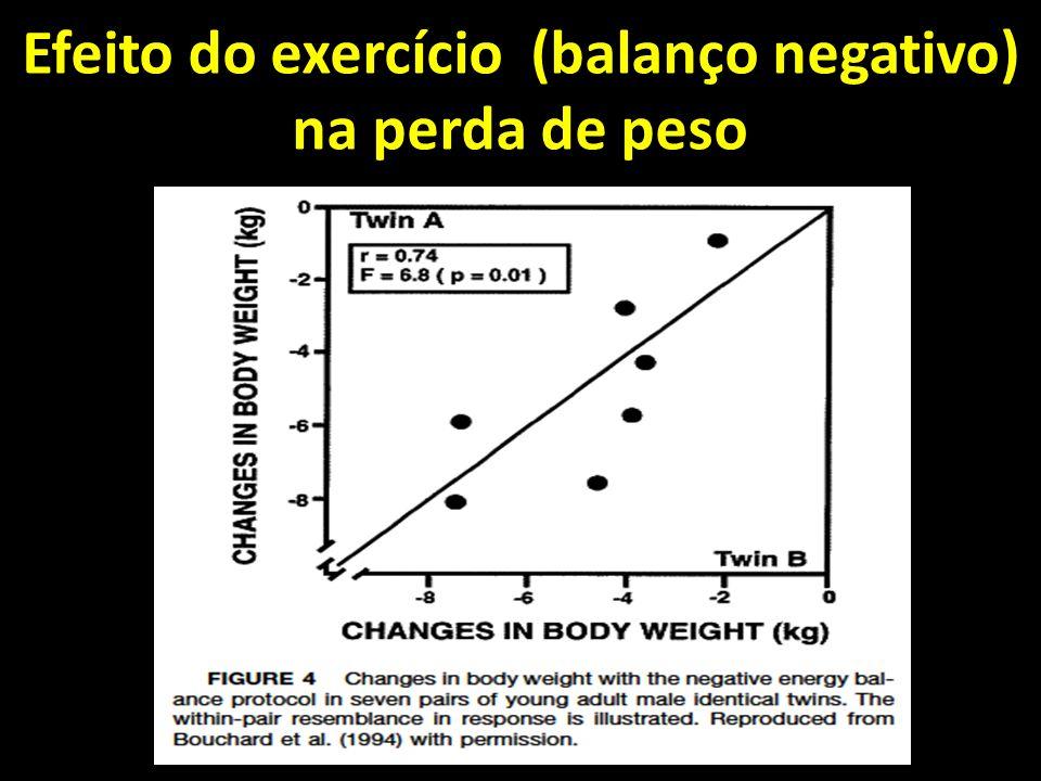 Efeito do exercício (balanço negativo) na perda de peso