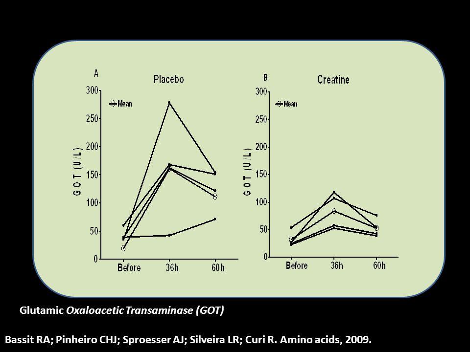 Glutamic Oxaloacetic Transaminase (GOT)