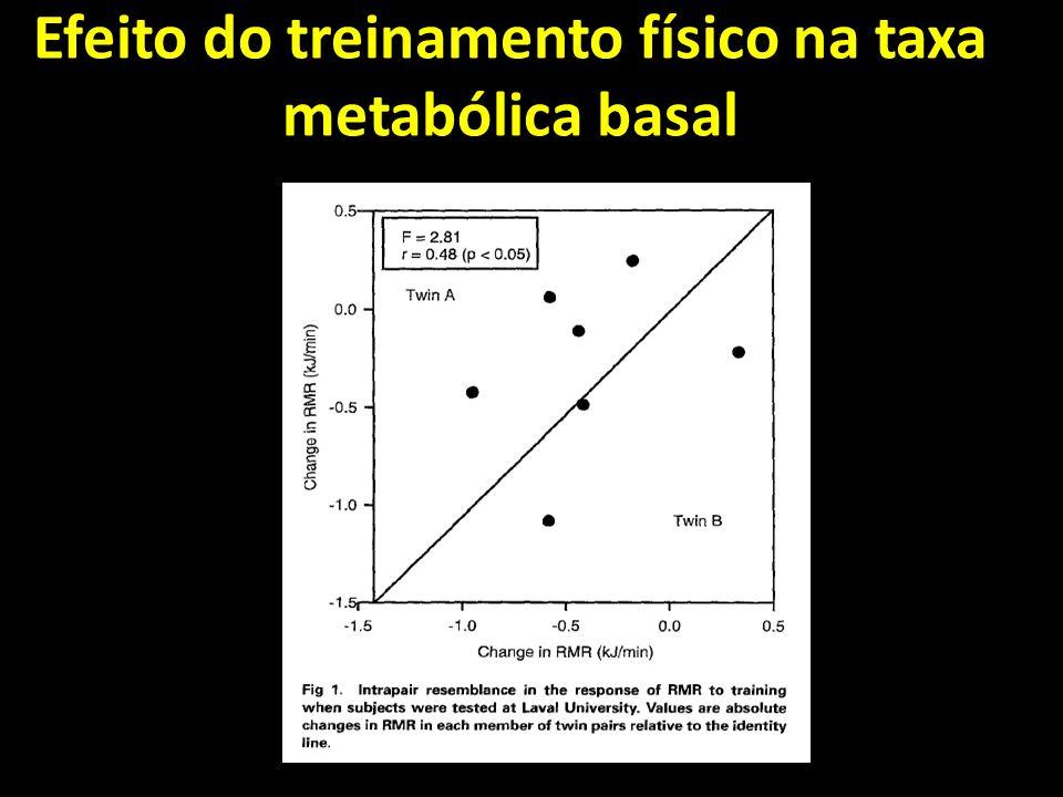 Efeito do treinamento físico na taxa metabólica basal