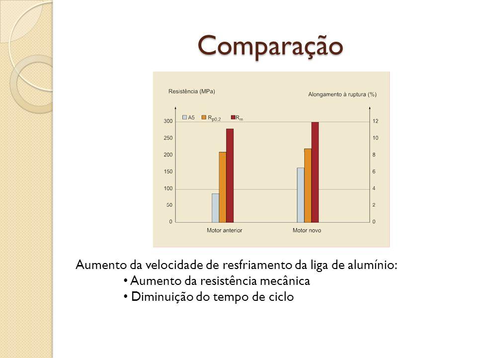 Comparação Aumento da velocidade de resfriamento da liga de alumínio: