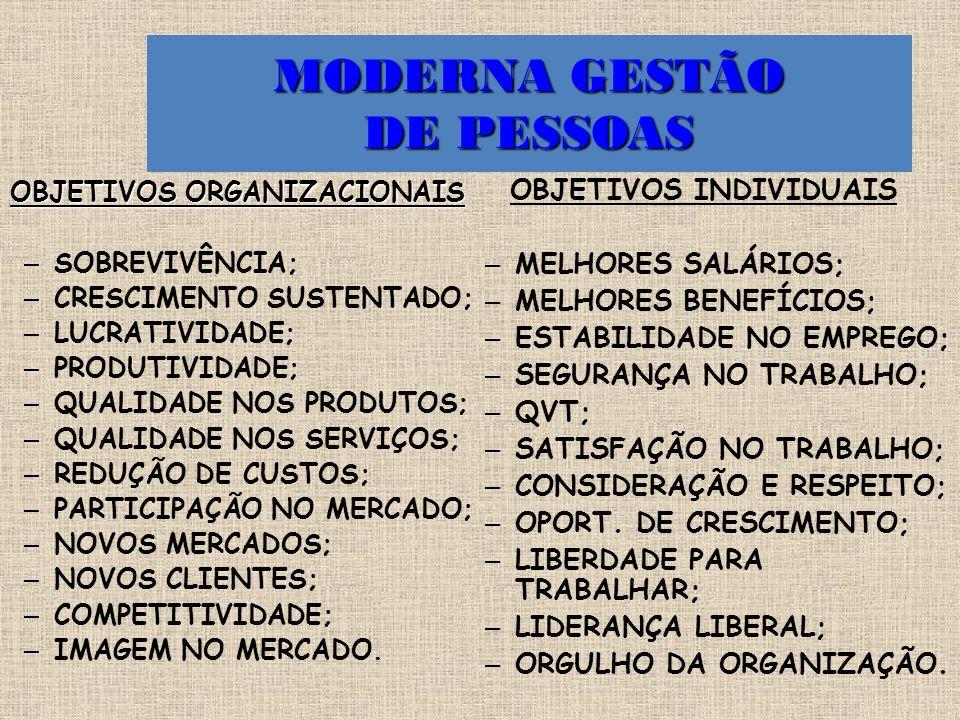 MODERNA GESTÃO DE PESSOAS