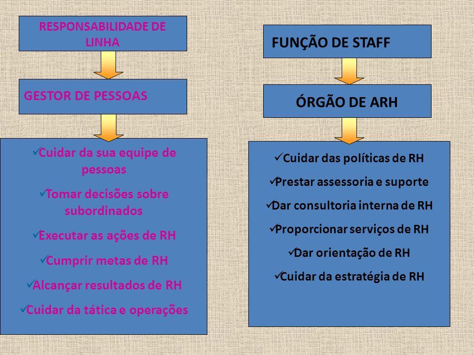 FUNÇÃO DE STAFF ÓRGÃO DE ARH GESTOR DE PESSOAS