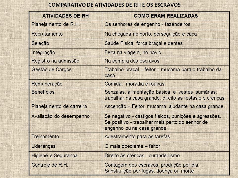 COMPARATIVO DE ATIVIDADES DE RH E OS ESCRAVOS