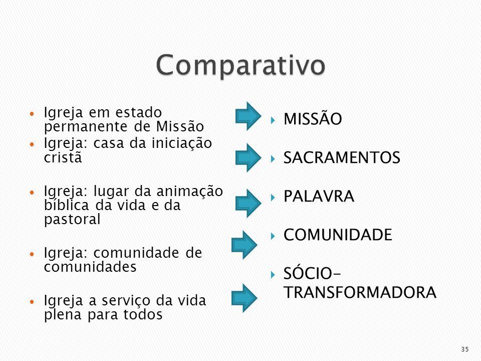 Comparativo MISSÃO SACRAMENTOS PALAVRA COMUNIDADE SÓCIO-TRANSFORMADORA