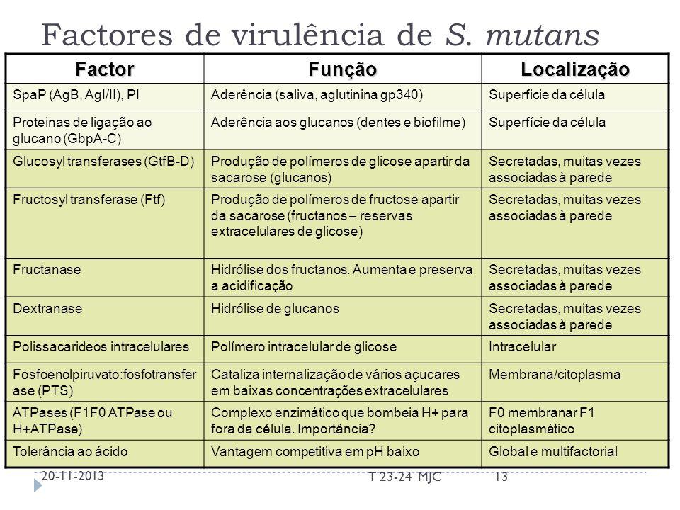 Factores de virulência de S. mutans