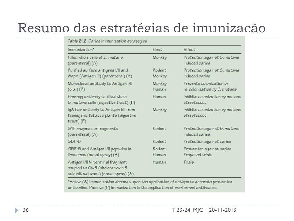 Resumo das estratégias de imunização