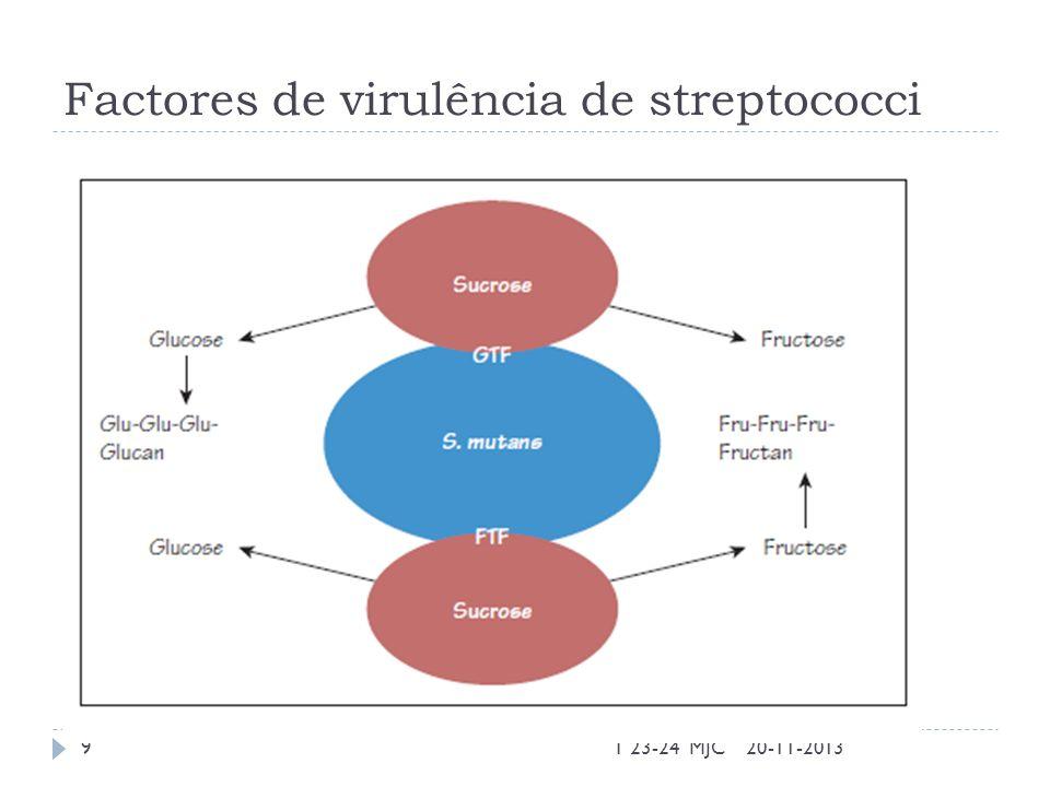 Factores de virulência de streptococci