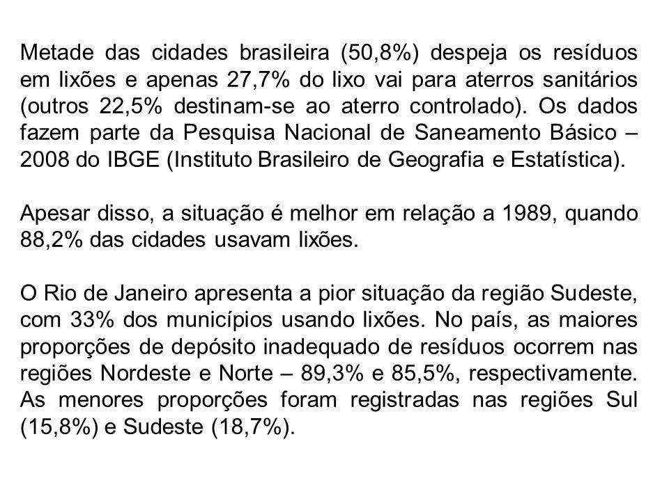Metade das cidades brasileira (50,8%) despeja os resíduos em lixões e apenas 27,7% do lixo vai para aterros sanitários (outros 22,5% destinam-se ao aterro controlado). Os dados fazem parte da Pesquisa Nacional de Saneamento Básico – 2008 do IBGE (Instituto Brasileiro de Geografia e Estatística).