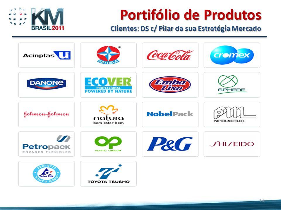 Portifólio de Produtos Clientes: DS c/ Pilar da sua Estratégia Mercado