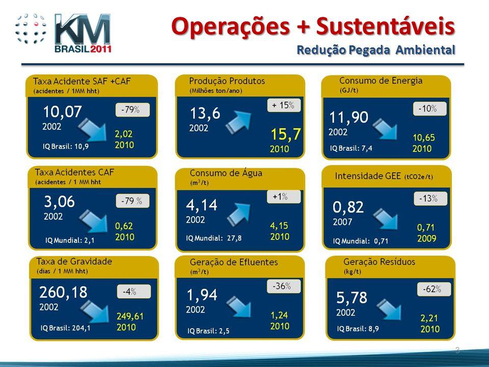 Operações + Sustentáveis Redução Pegada Ambiental