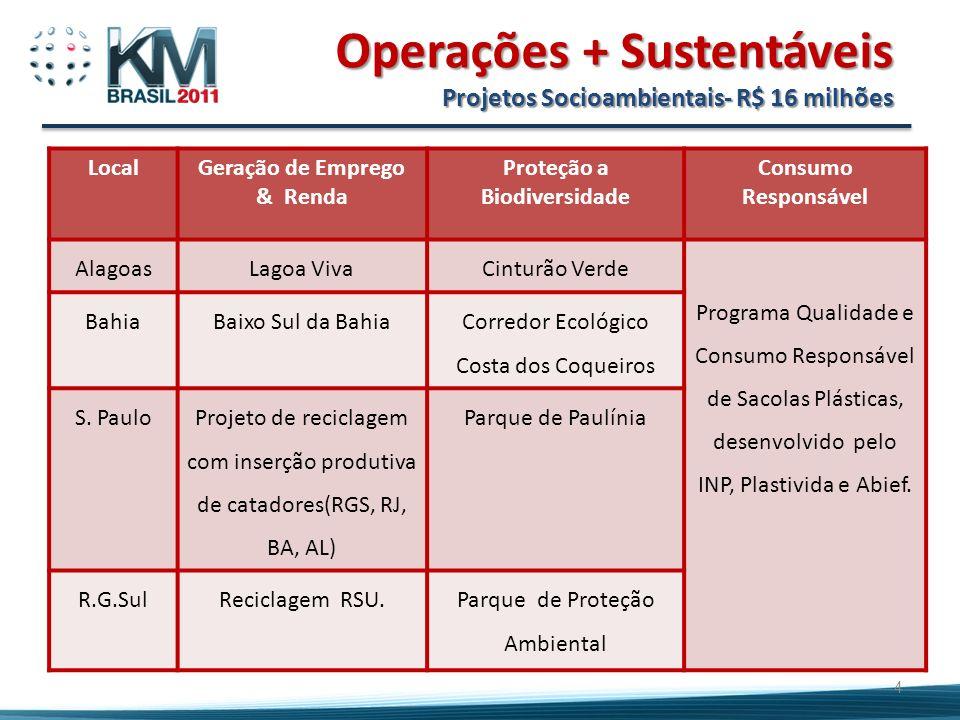 Operações + Sustentáveis Projetos Socioambientais- R$ 16 milhões