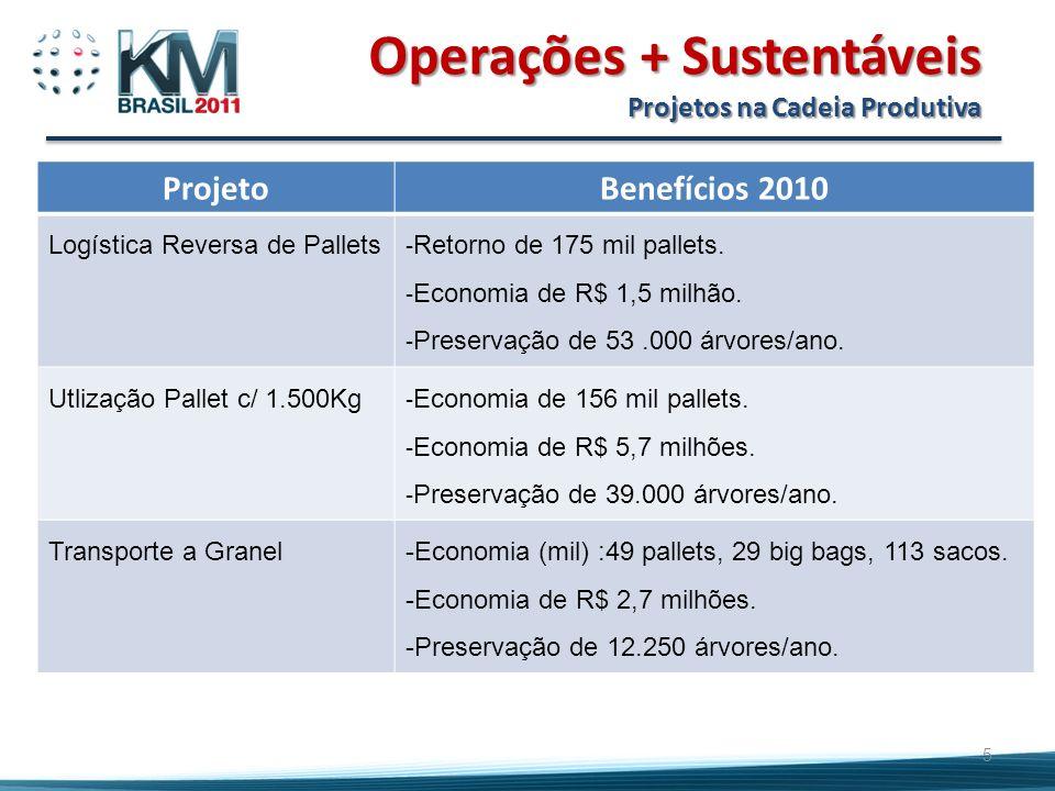 Operações + Sustentáveis Projetos na Cadeia Produtiva
