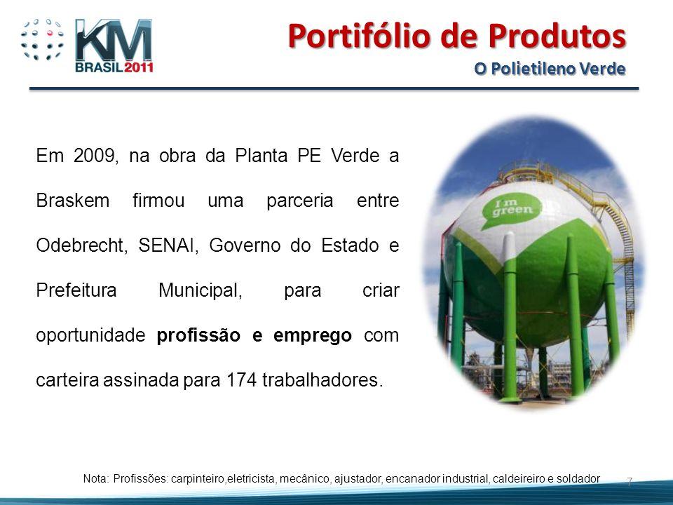 Portifólio de Produtos O Polietileno Verde