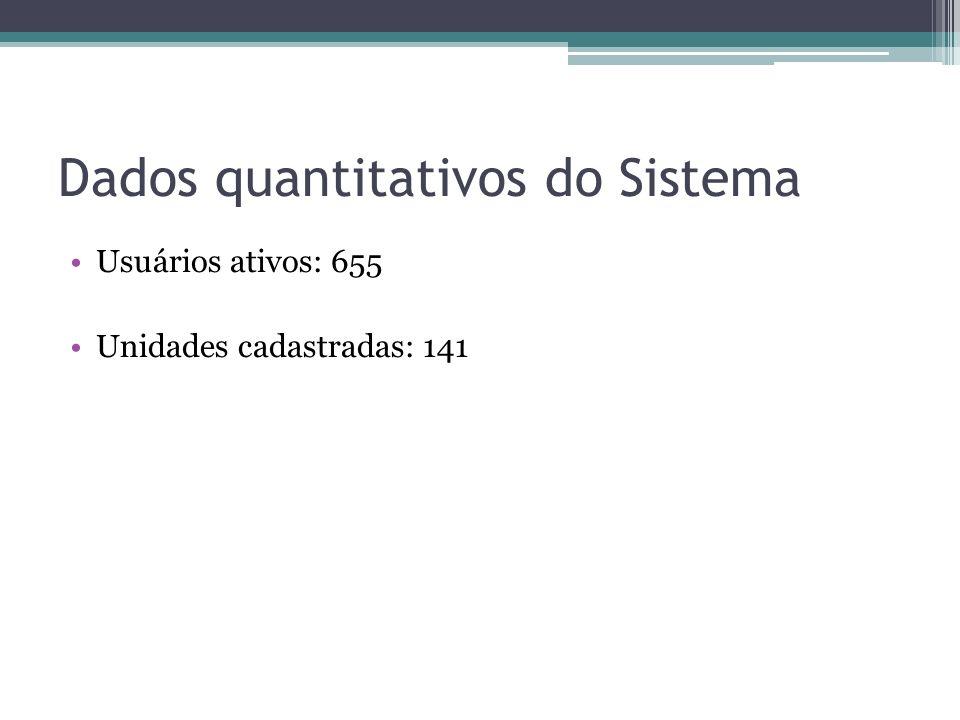 Dados quantitativos do Sistema