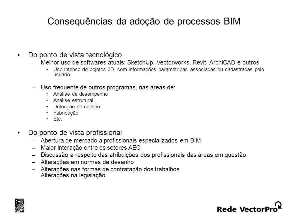 Consequências da adoção de processos BIM