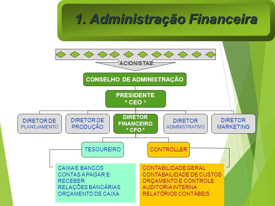 1. Administração Financeira CONSELHO DE ADMINISTRAÇÃO