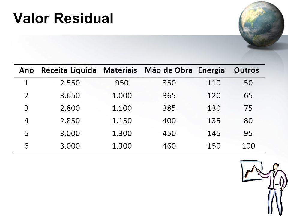 Valor Residual Ano Receita Líquida Materiais Mão de Obra Energia
