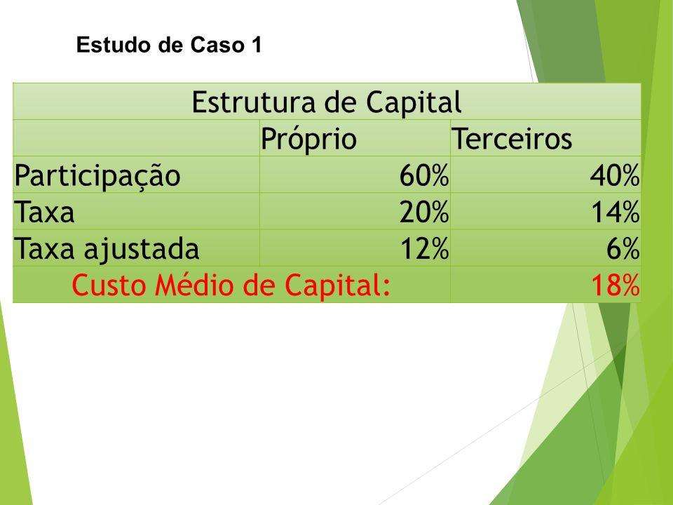 Custo Médio de Capital: