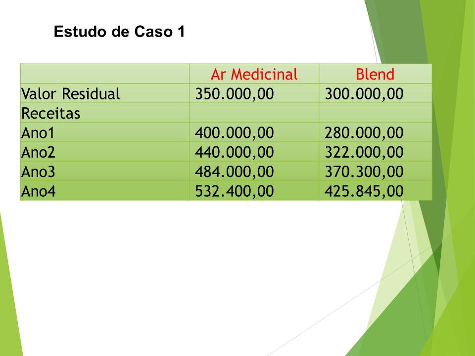 Estudo de Caso 1 Ar Medicinal. Blend. Valor Residual. 350.000,00. 300.000,00. Receitas. Ano1.