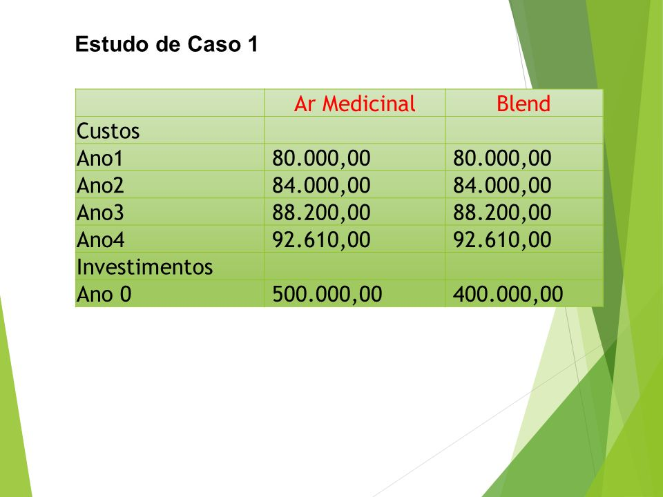 Estudo de Caso 1 Ar Medicinal. Blend. Custos. Ano1. 80.000,00. Ano2. 84.000,00. Ano3. 88.200,00.
