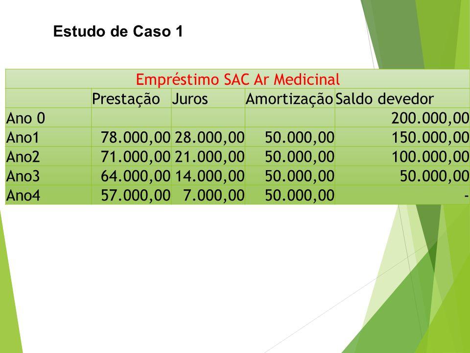 Empréstimo SAC Ar Medicinal