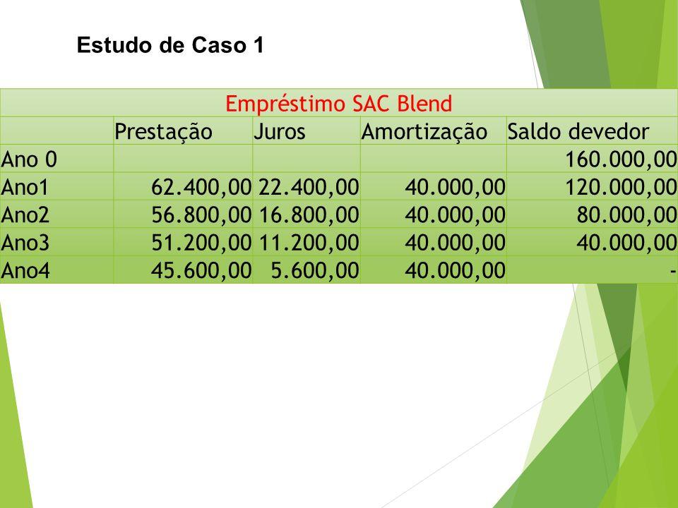 Estudo de Caso 1 Empréstimo SAC Blend. Prestação. Juros. Amortização. Saldo devedor. Ano 0. 160.000,00.