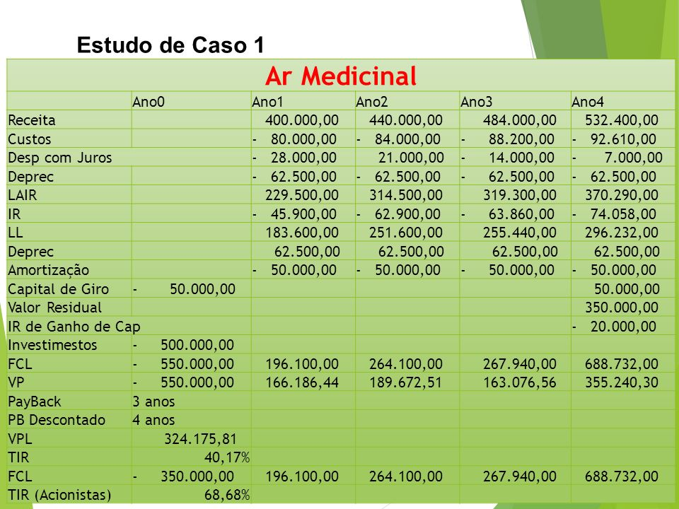 Ar Medicinal Estudo de Caso 1 Ano0 Ano1 Ano2 Ano3 Ano4 Receita