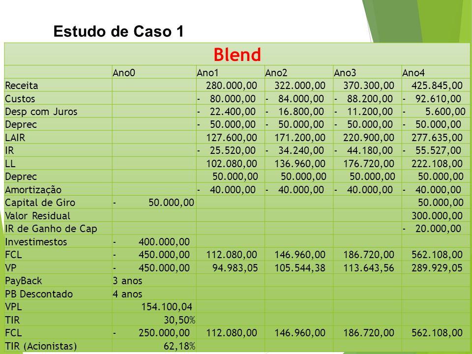 Blend Estudo de Caso 1 Ano0 Ano1 Ano2 Ano3 Ano4 Receita 280.000,00