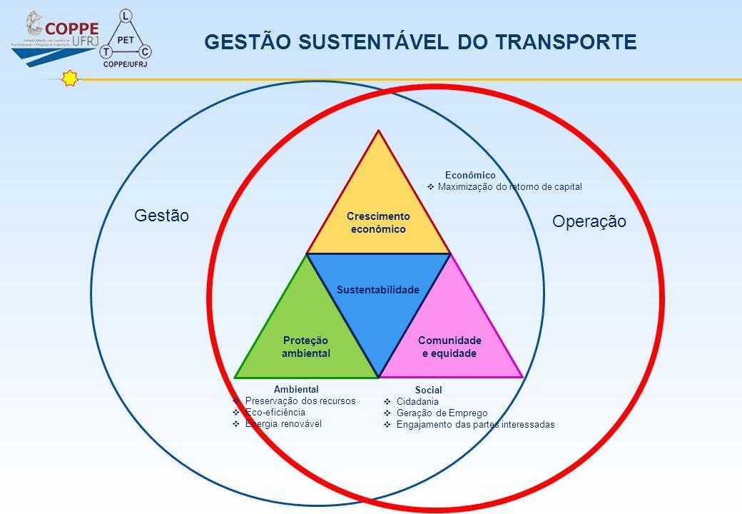 GESTÃO SUSTENTÁVEL DO TRANSPORTE Crescimento econômico