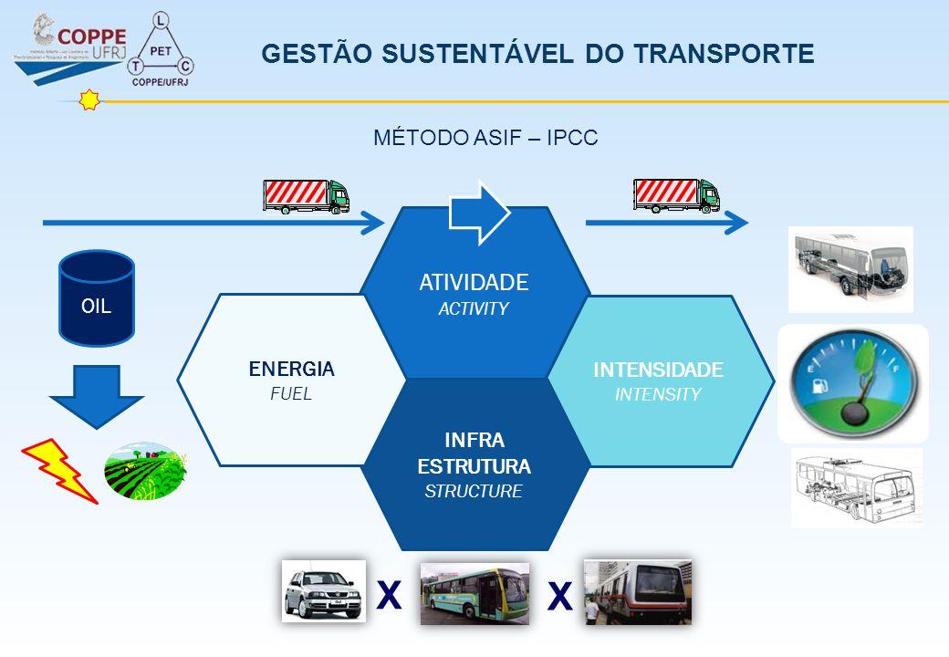 GESTÃO SUSTENTÁVEL DO TRANSPORTE