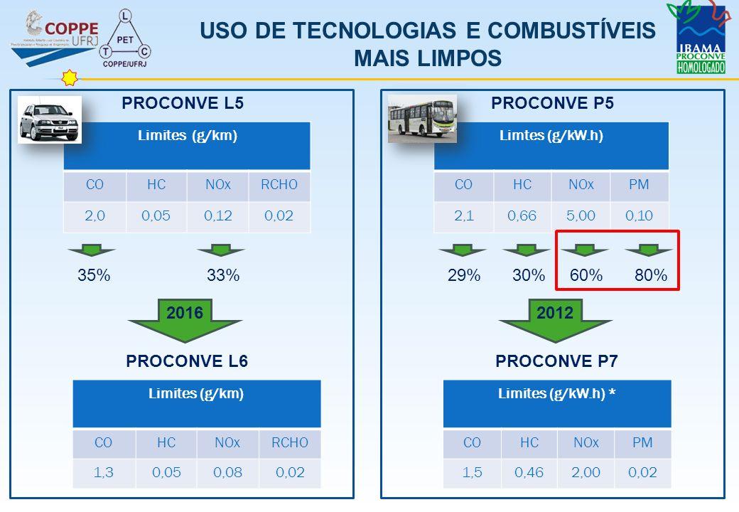 USO DE TECNOLOGIAS E COMBUSTÍVEIS MAIS LIMPOS