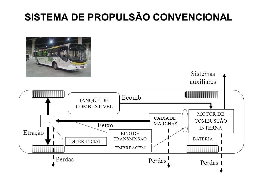 SISTEMA DE PROPULSÃO CONVENCIONAL