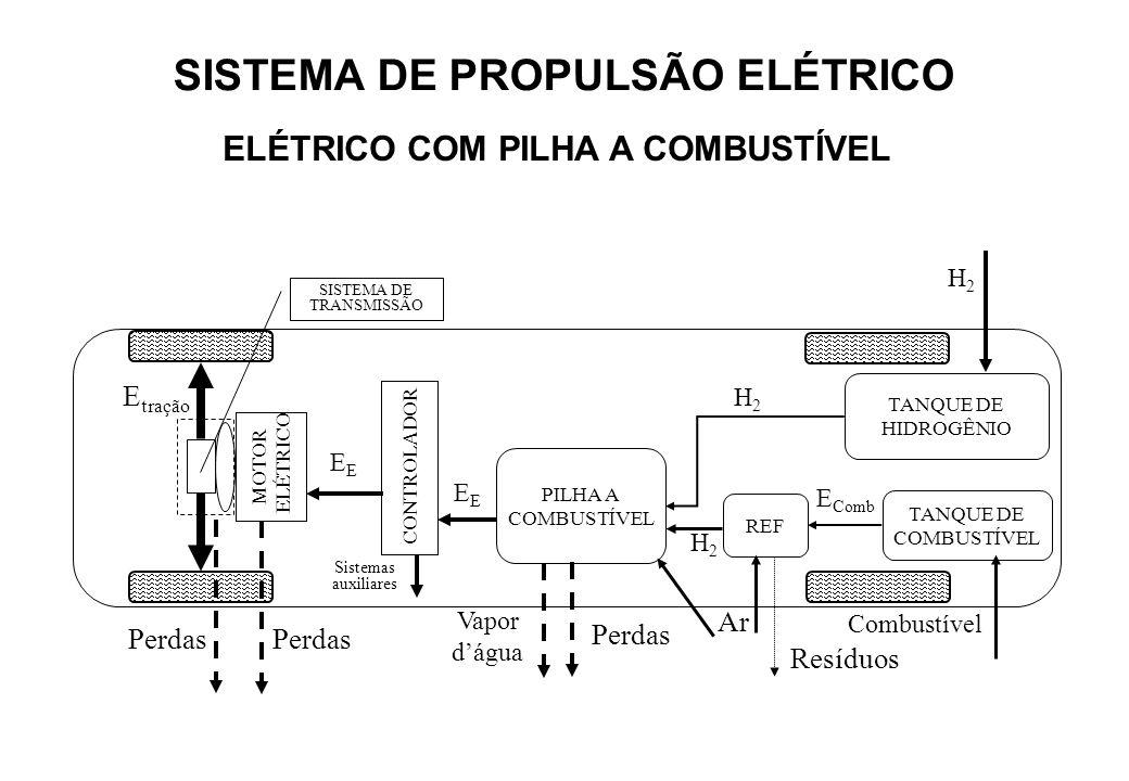 SISTEMA DE PROPULSÃO ELÉTRICO ELÉTRICO COM PILHA A COMBUSTÍVEL