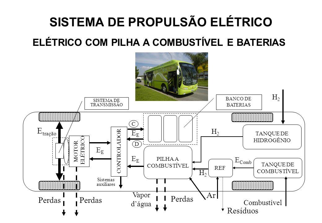 SISTEMA DE PROPULSÃO ELÉTRICO