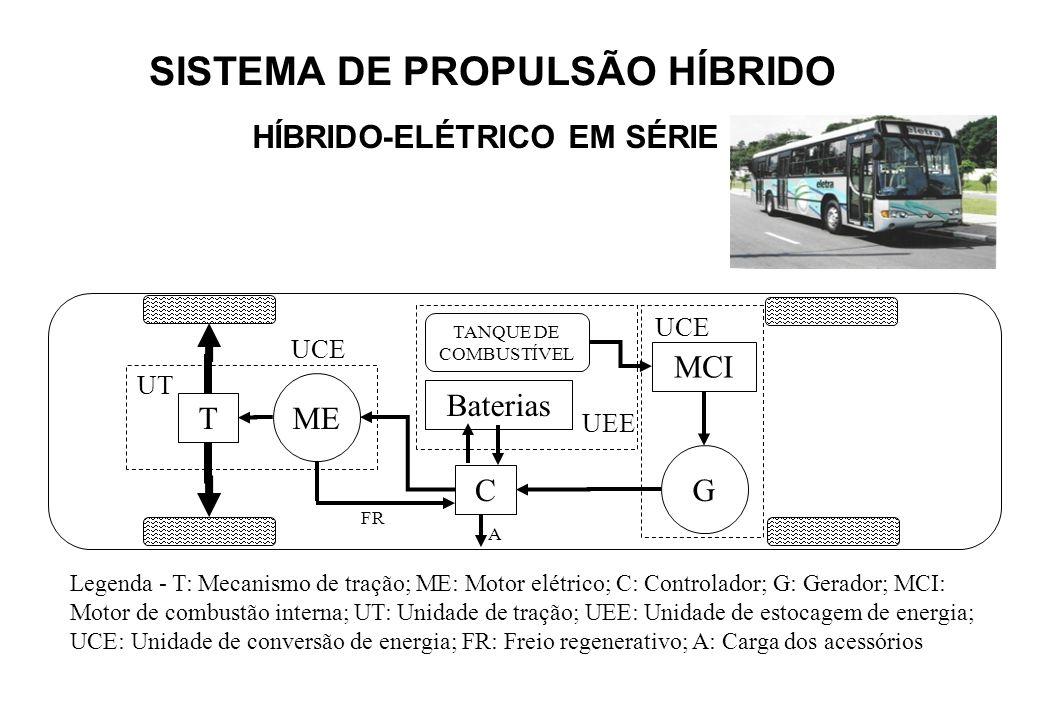 SISTEMA DE PROPULSÃO HÍBRIDO HÍBRIDO-ELÉTRICO EM SÉRIE