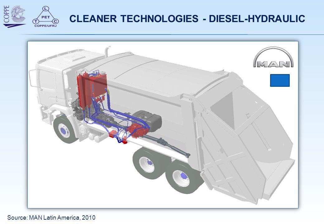 CLEANER TECHNOLOGIES - DIESEL-HYDRAULIC