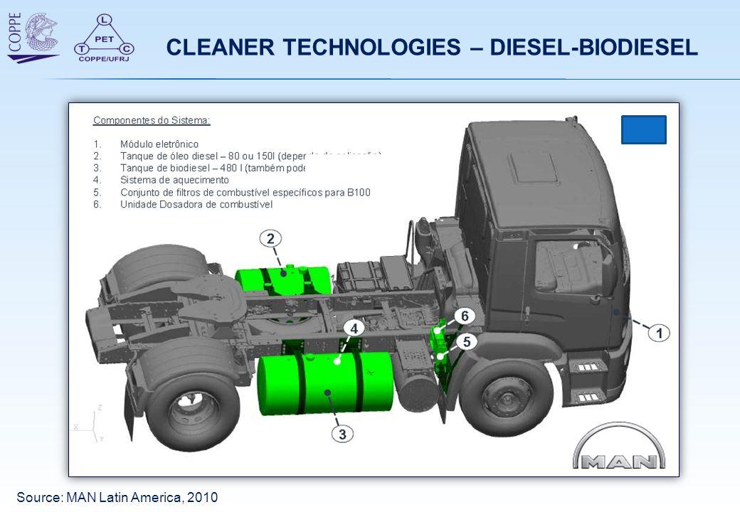 CLEANER TECHNOLOGIES – DIESEL-BIODIESEL