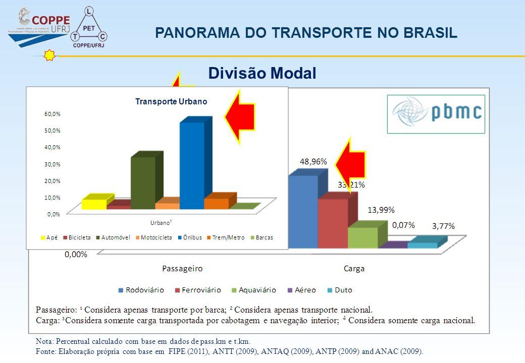 PANORAMA DO TRANSPORTE NO BRASIL