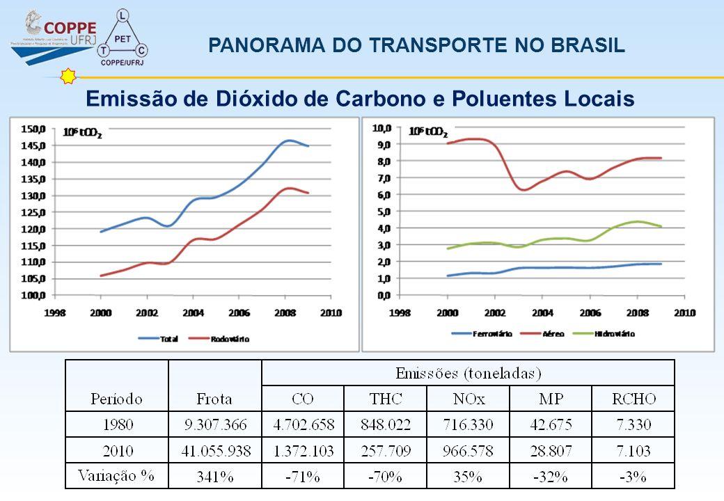 Emissão de Dióxido de Carbono e Poluentes Locais